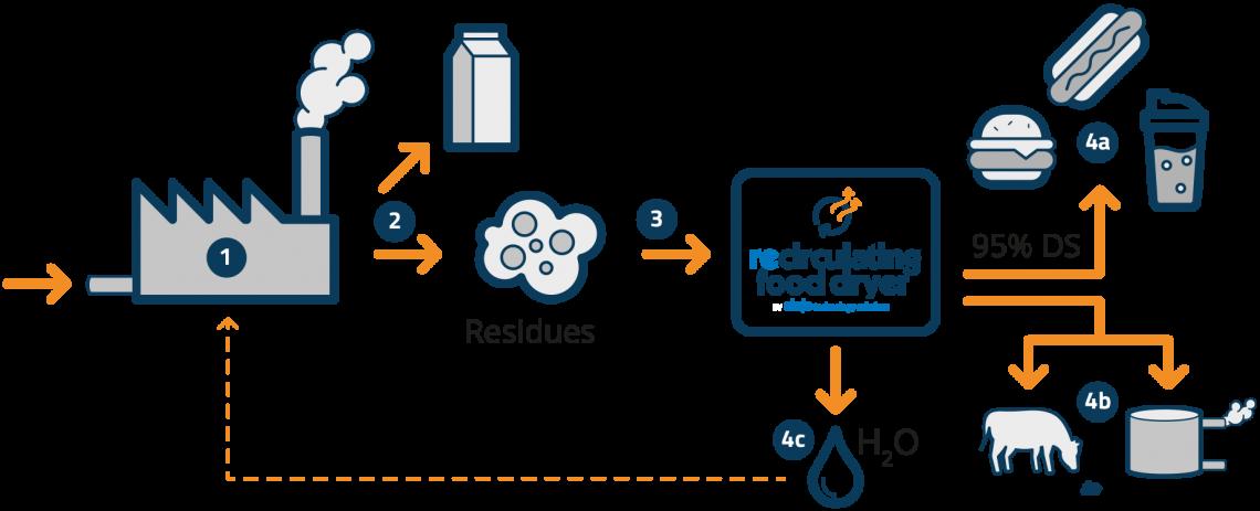 Processen, med och utan reCirculating Food Dryer